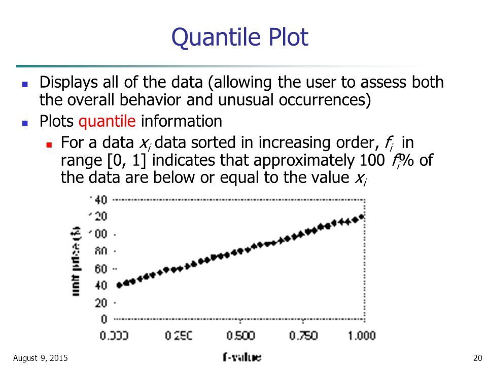 August 9, 2015Data Mining: Concepts and Techniques20 Quantile Plot Displays all of the data (allowing the user to assess both the overall behavior and unusual occurrences) Plots quantile information For a data x i data sorted in increasing order, f i in range [0, 1] indicates that approximately 100 f i % of the data are below or equal to the value x i