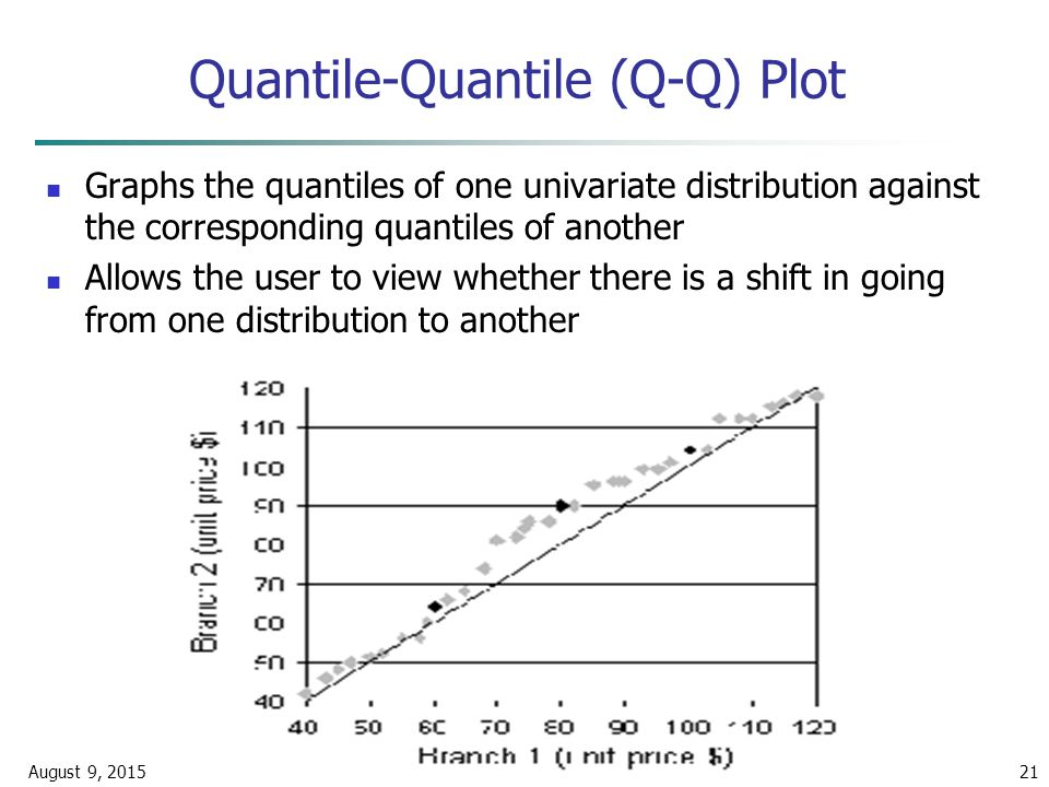 August 9, 2015Data Mining: Concepts and Techniques21 Quantile-Quantile (Q-Q) Plot Graphs the quantiles of one univariate distribution against the corresponding quantiles of another Allows the user to view whether there is a shift in going from one distribution to another