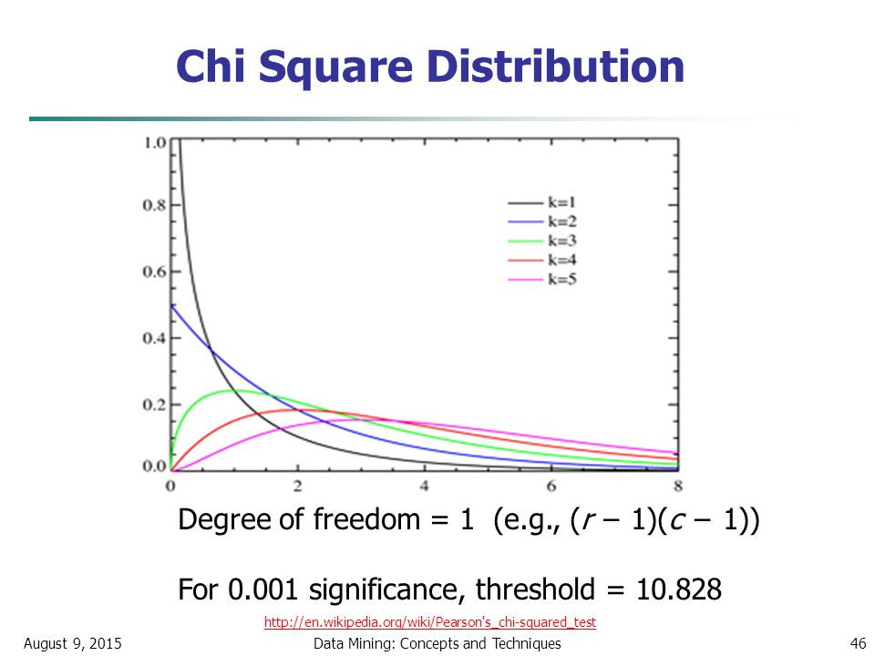 Chi Square Distribution August 9, 2015Data Mining: Concepts and Techniques46 Degree of freedom = 1 (e.g., (r − 1)(c − 1)) For 0.001 significance, threshold = 10.828 http://en.wikipedia.org/wiki/Pearson s_chi-squared_test