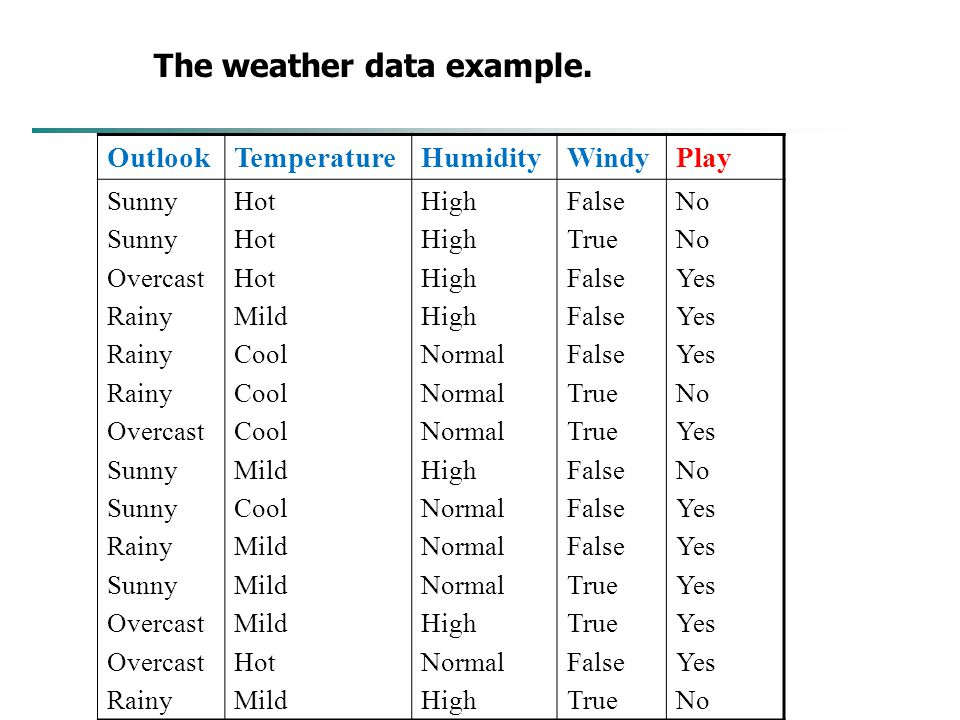 The weather data example.