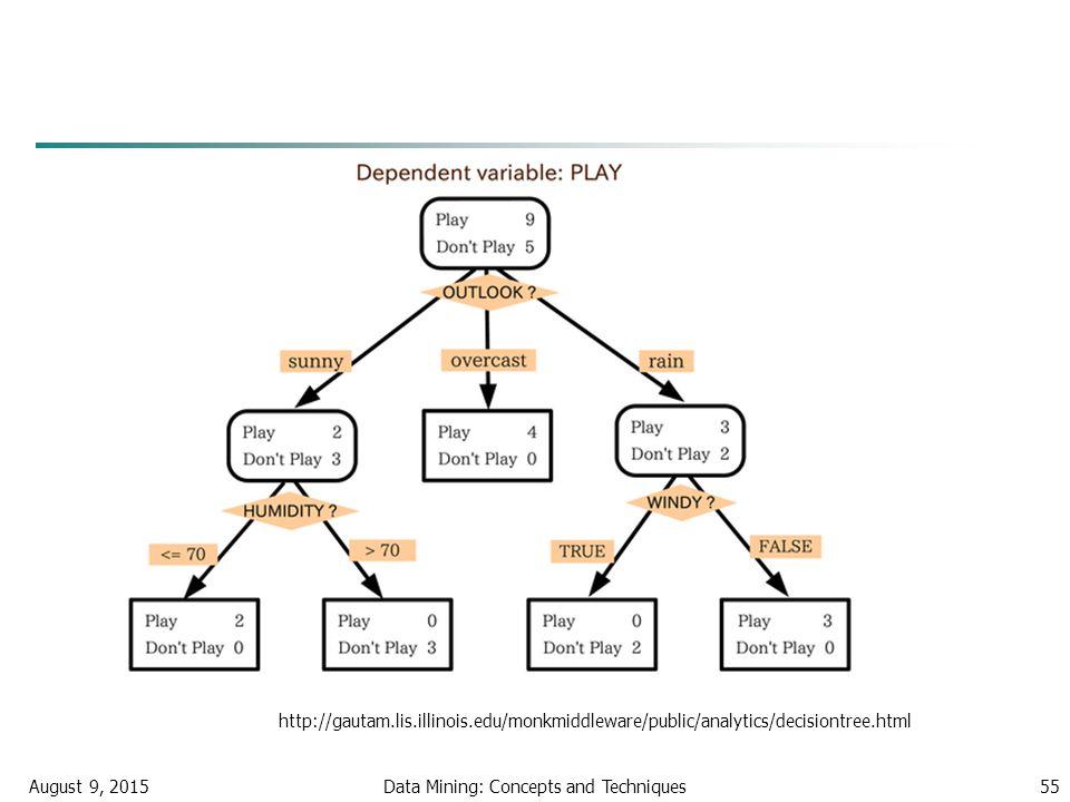 August 9, 2015Data Mining: Concepts and Techniques55 http://gautam.lis.illinois.edu/monkmiddleware/public/analytics/decisiontree.html