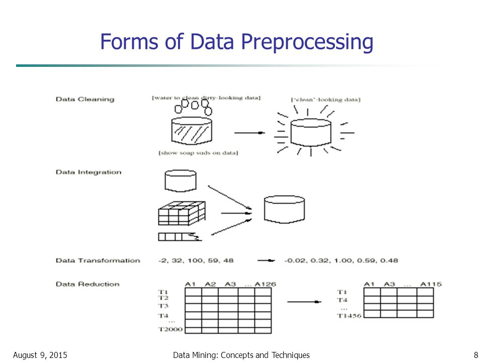 August 9, 2015Data Mining: Concepts and Techniques8 Forms of Data Preprocessing