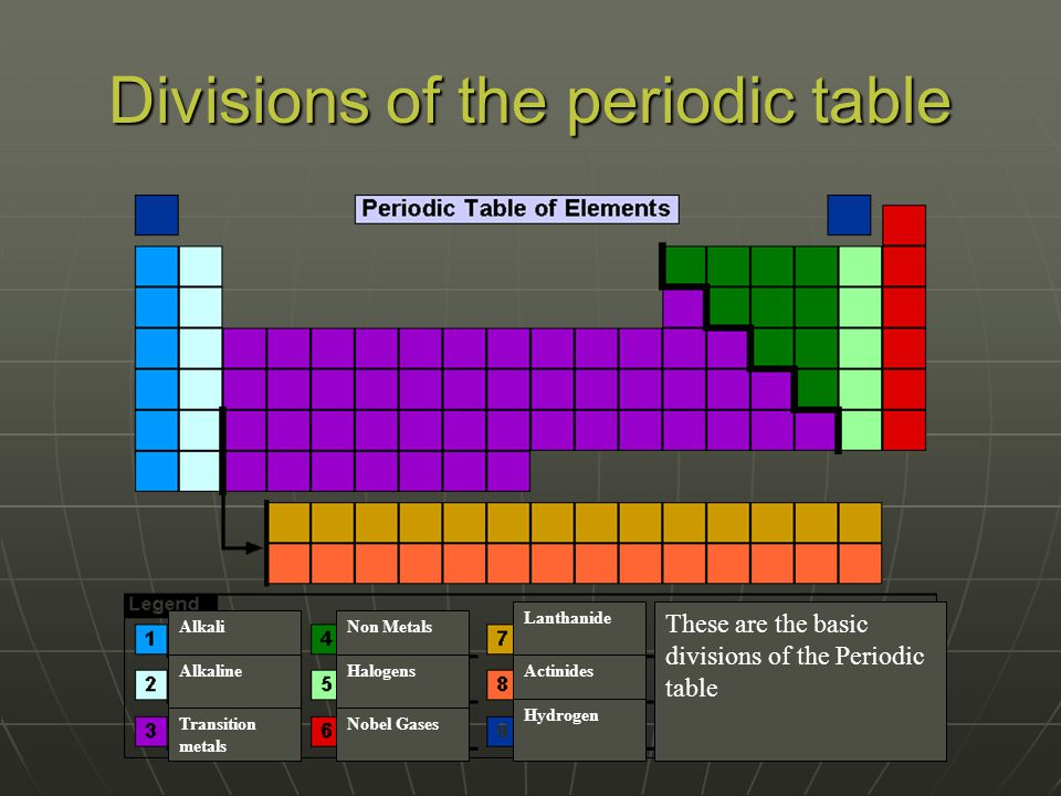 Periodic table of elements help by james butler chem11 see his 18 divisions of the periodic table alkali alkaline transition metals non metals halogens nobel gases lanthanide actinides hydrogen these are the basic urtaz Images