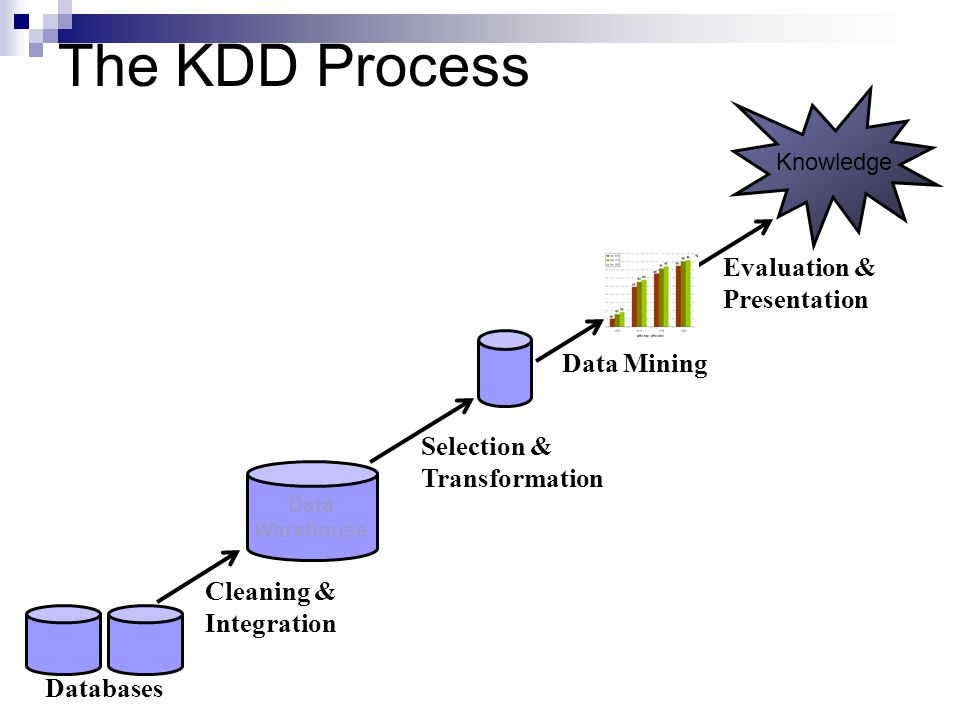 The KDD Process Cleaning & Integration Evaluation & Presentation Data Warehouse Databases Selection & Transformation Data Mining Knowledge