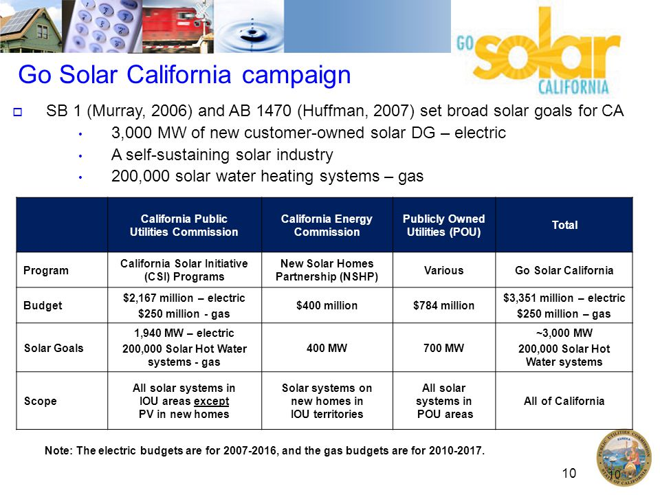 10 Go Solar California campaign 10 California Public Utilities Commission California Energy Commission Publicly Owned Utilities (POU) Total Program California Solar Initiative (CSI) Programs New Solar Homes Partnership (NSHP) VariousGo Solar California Budget $2,167 million – electric $250 million - gas $400 million$784 million $3,351 million – electric $250 million – gas Solar Goals 1,940 MW – electric 200,000 Solar Hot Water systems - gas 400 MW700 MW ~3,000 MW 200,000 Solar Hot Water systems Scope All solar systems in IOU areas except PV in new homes Solar systems on new homes in IOU territories All solar systems in POU areas All of California  SB 1 (Murray, 2006) and AB 1470 (Huffman, 2007) set broad solar goals for CA 3,000 MW of new customer-owned solar DG – electric A self-sustaining solar industry 200,000 solar water heating systems – gas Note: The electric budgets are for , and the gas budgets are for