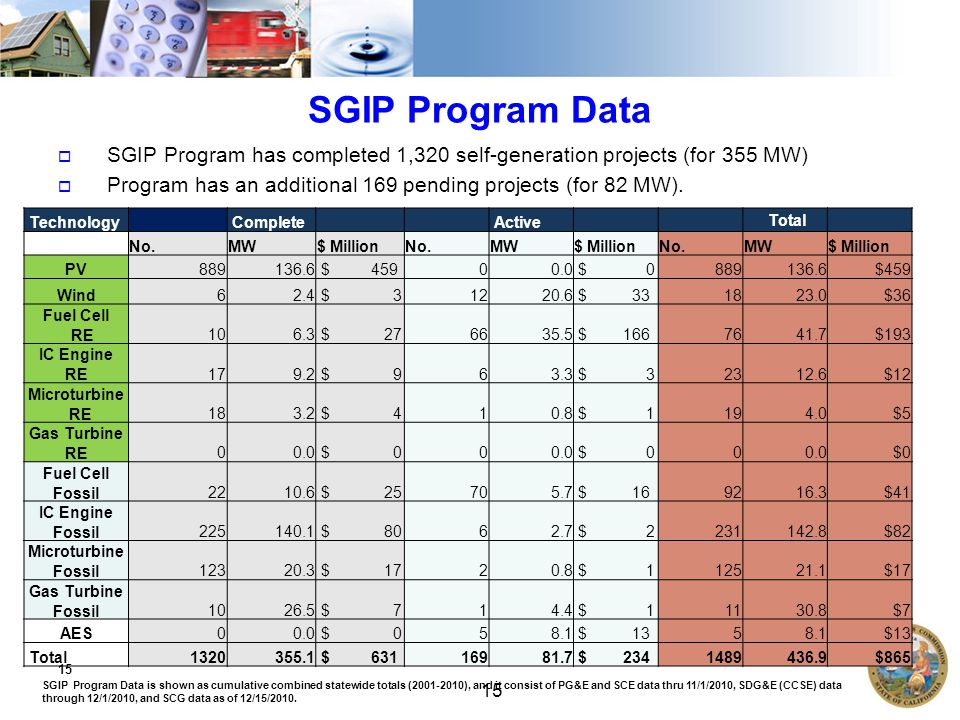 15 SGIP Program Data 15 Technology Complete Active Total No.MW$ MillionNo.MW$ MillionNo.MW$ Million PV $ $ $459 Wind62.4 $ $ $36 Fuel Cell RE106.3 $ $ $193 IC Engine RE179.2 $ $ $12 Microturbine RE183.2 $ $ $5 Gas Turbine RE00.0 $ $ 000.0$0 Fuel Cell Fossil $ $ $41 IC Engine Fossil $ $ $82 Microturbine Fossil $ $ $17 Gas Turbine Fossil $ $ $7 AES00.0 $ $ $13 Total $ $ $865  SGIP Program has completed 1,320 self-generation projects (for 355 MW)  Program has an additional 169 pending projects (for 82 MW).