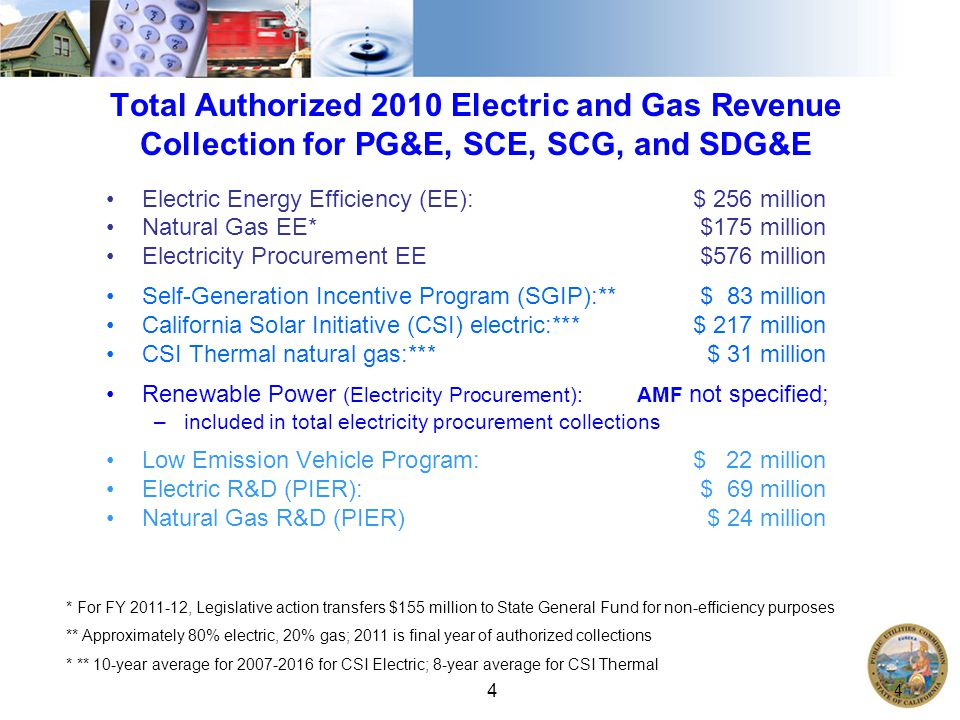 4 4 Total Authorized 2010 Electric and Gas Revenue Collection for PG&E, SCE, SCG, and SDG&E Electric Energy Efficiency (EE): $ 256 million Natural Gas EE*$175 million Electricity Procurement EE$576 million Self-Generation Incentive Program (SGIP):** $ 83 million California Solar Initiative (CSI) electric:*** $ 217 million CSI Thermal natural gas:*** $ 31 million Renewable Power (Electricity Procurement): AMF not specified; –included in total electricity procurement collections Low Emission Vehicle Program: $ 22 million Electric R&D (PIER): $ 69 million Natural Gas R&D (PIER) $ 24 million * For FY , Legislative action transfers $155 million to State General Fund for non-efficiency purposes ** Approximately 80% electric, 20% gas; 2011 is final year of authorized collections * ** 10-year average for for CSI Electric; 8-year average for CSI Thermal