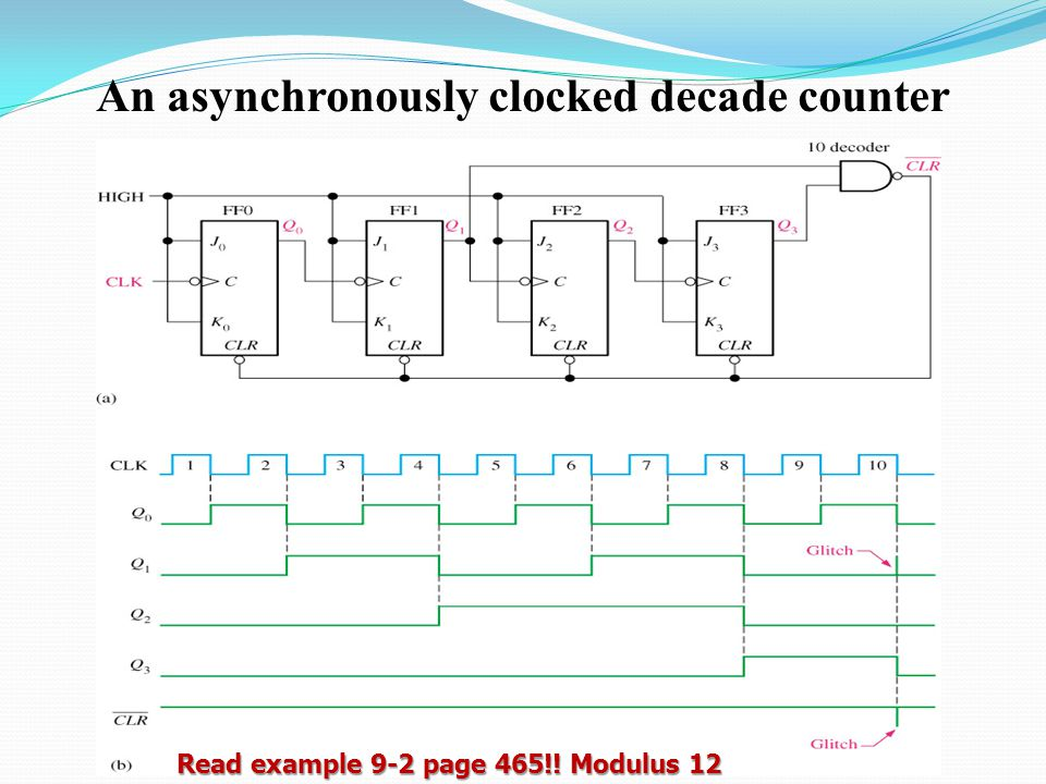 An asynchronously clocked decade counter Read example 9-2 page 465!! Modulus 12
