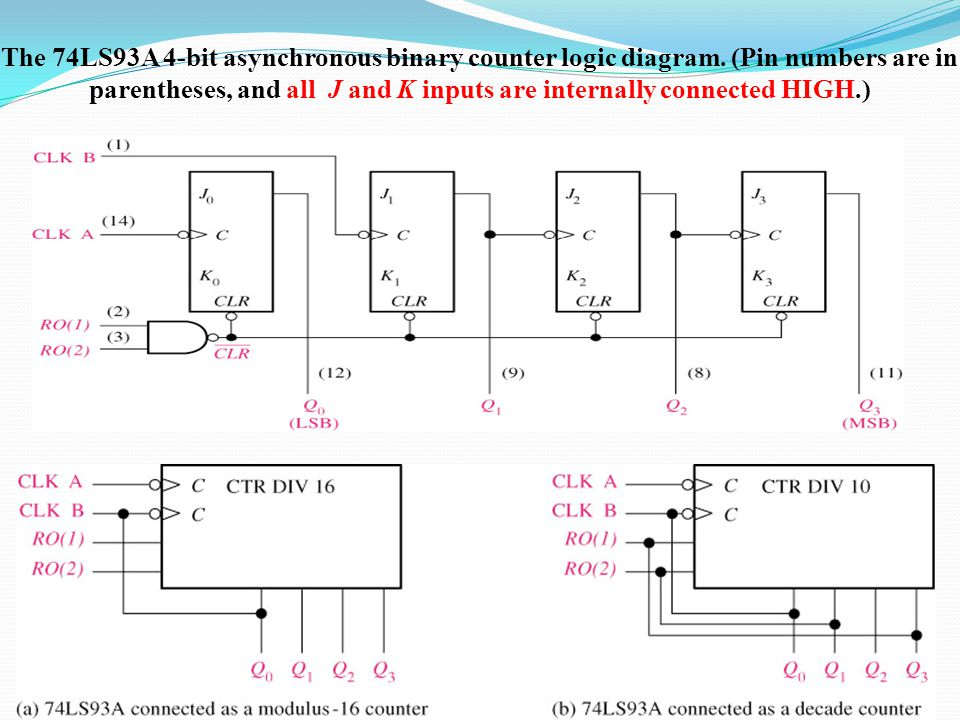 The 74LS93A 4-bit asynchronous binary counter logic diagram.