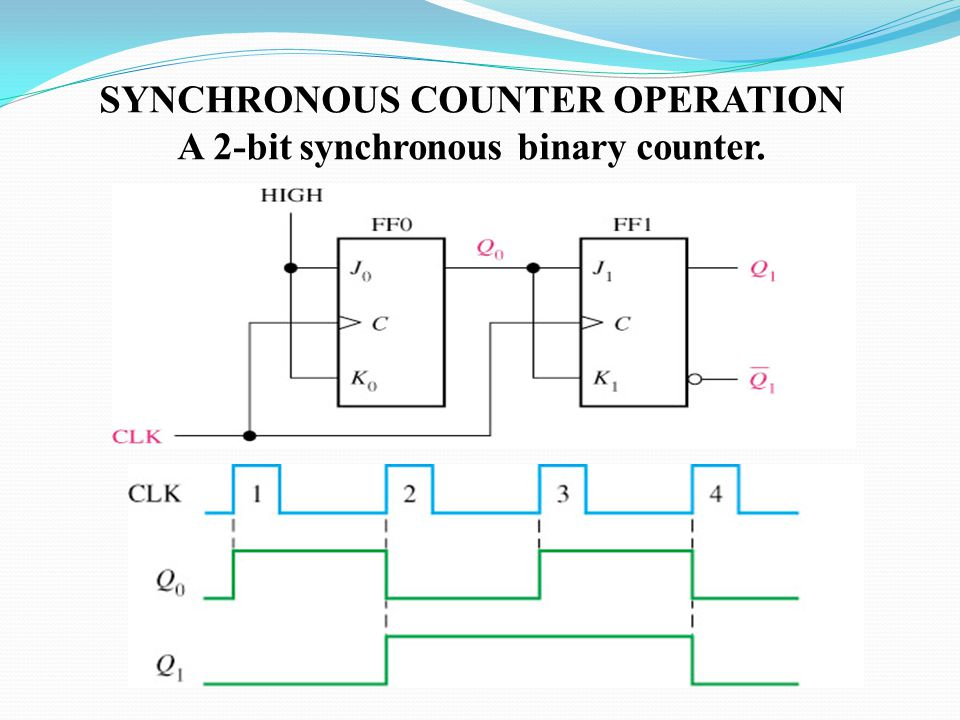 SYNCHRONOUS COUNTER OPERATION A 2-bit synchronous binary counter.