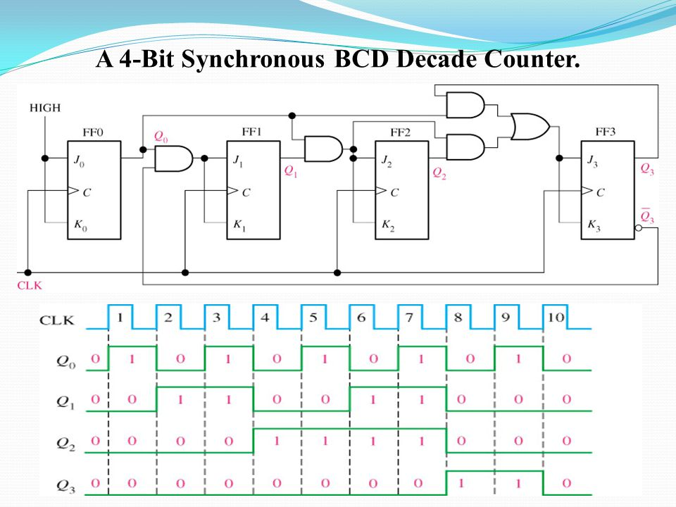 A 4-Bit Synchronous BCD Decade Counter.