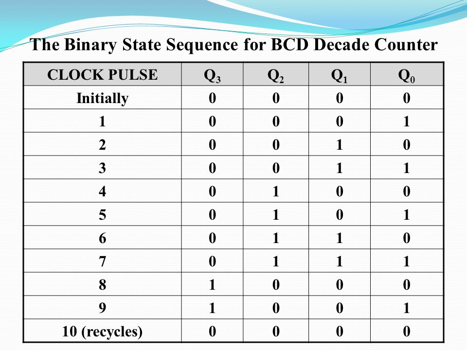 The Binary State Sequence for BCD Decade Counter CLOCK PULSEQ3Q3 Q2Q2 Q1Q1 Q0Q0 Initially (recycles)0000