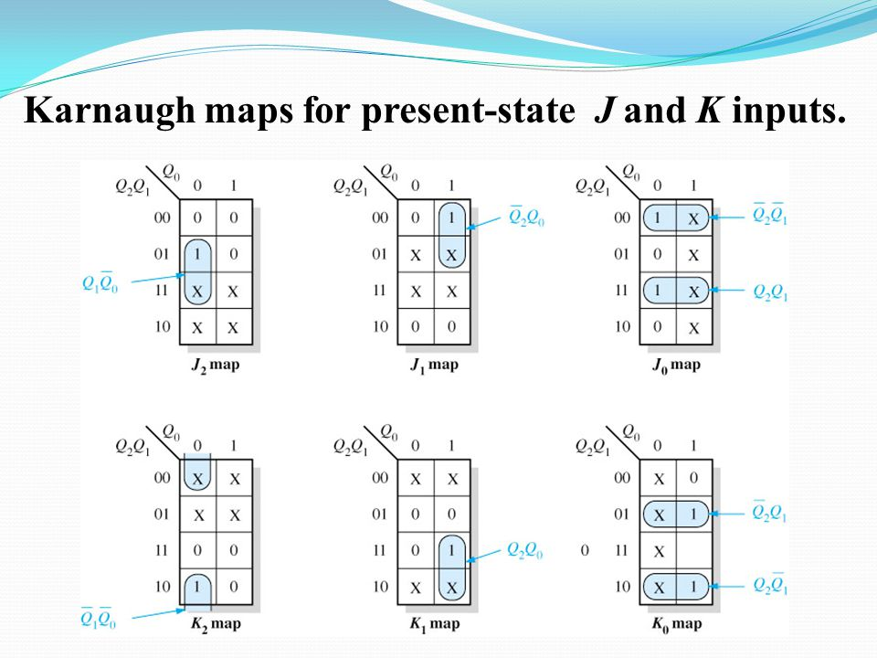Karnaugh maps for present-state J and K inputs.