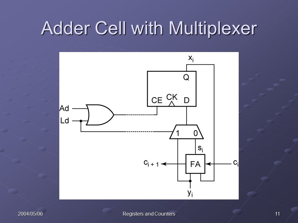 112004/05/06Registers and Counters Adder Cell with Multiplexer