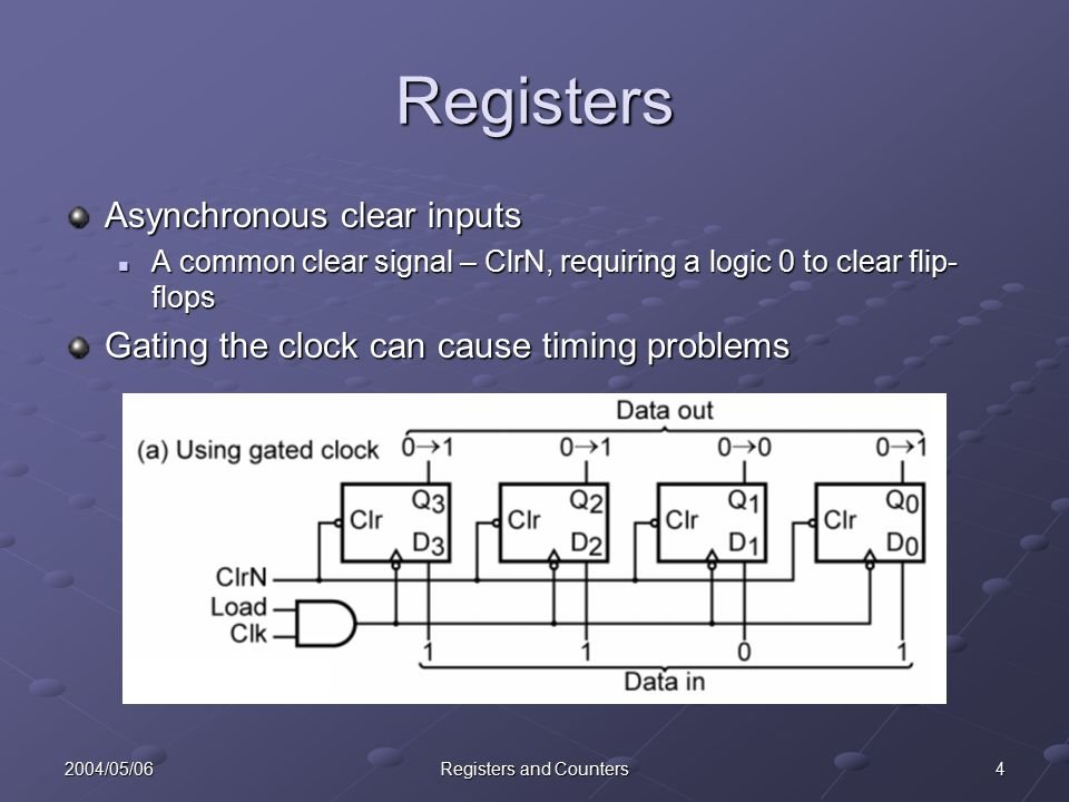 42004/05/06Registers and Counters Registers Asynchronous clear inputs A common clear signal – ClrN, requiring a logic 0 to clear flip- flops A common clear signal – ClrN, requiring a logic 0 to clear flip- flops Gating the clock can cause timing problems