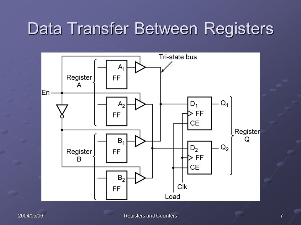 72004/05/06Registers and Counters Data Transfer Between Registers