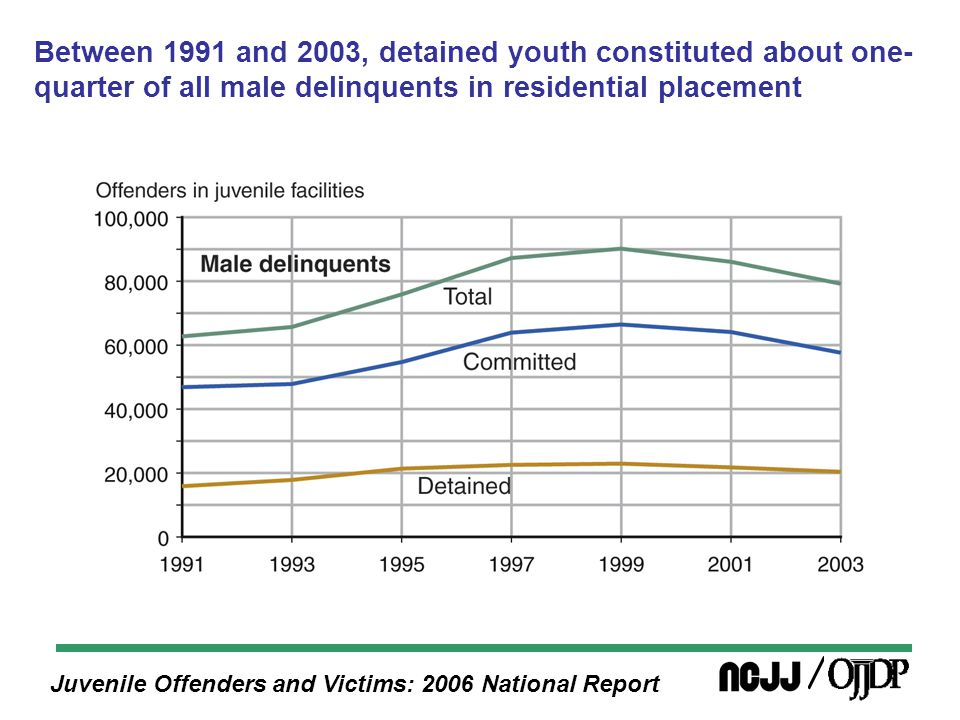 Juvenile Offenders and Victims: 2006 National Report Between 1991 and 2003, detained youth constituted about one- quarter of all male delinquents in residential placement