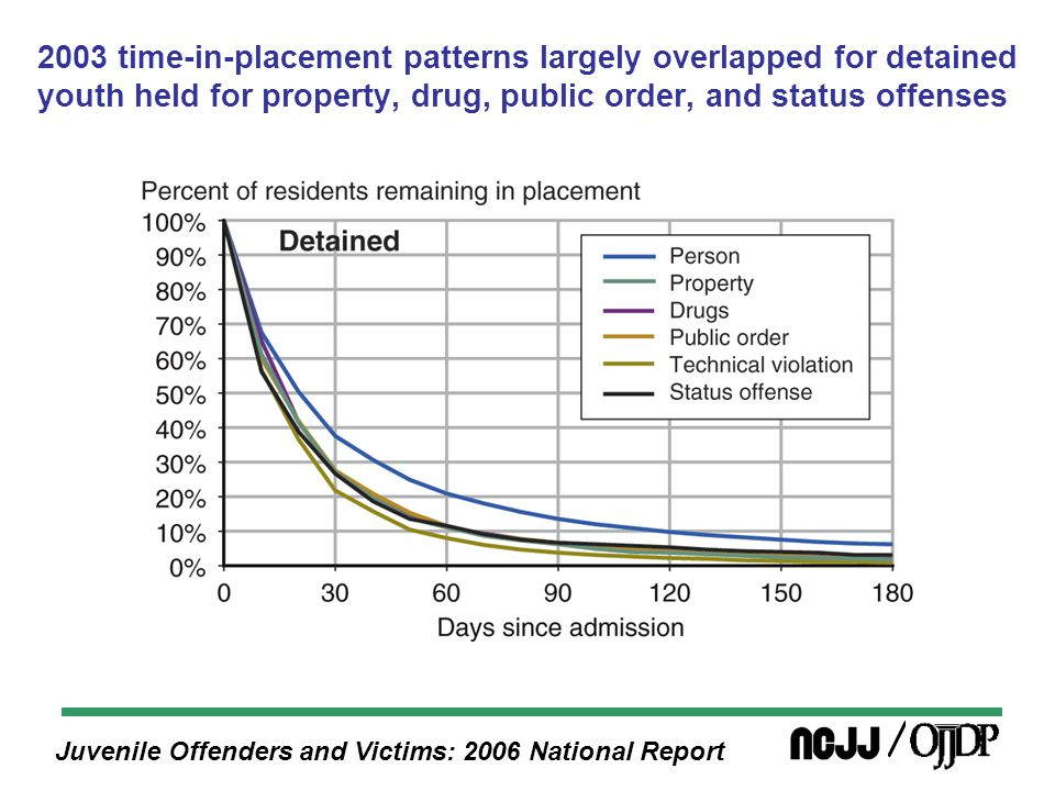 Juvenile Offenders and Victims: 2006 National Report 2003 time-in-placement patterns largely overlapped for detained youth held for property, drug, public order, and status offenses