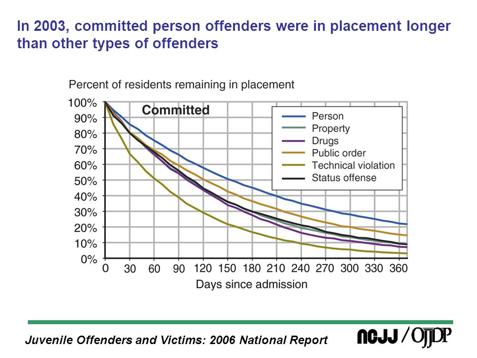 Juvenile Offenders and Victims: 2006 National Report In 2003, committed person offenders were in placement longer than other types of offenders