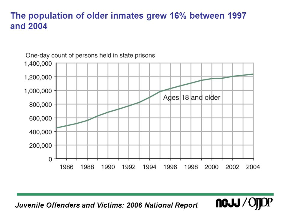 Juvenile Offenders and Victims: 2006 National Report The population of older inmates grew 16% between 1997 and 2004