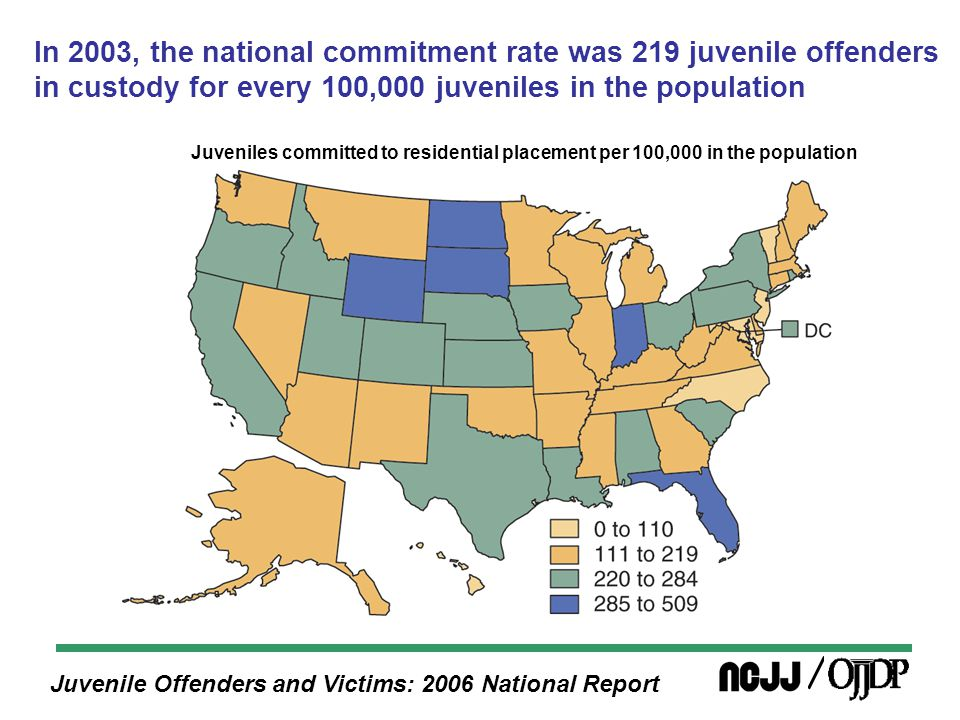 Juvenile Offenders and Victims: 2006 National Report In 2003, the national commitment rate was 219 juvenile offenders in custody for every 100,000 juveniles in the population Juveniles committed to residential placement per 100,000 in the population