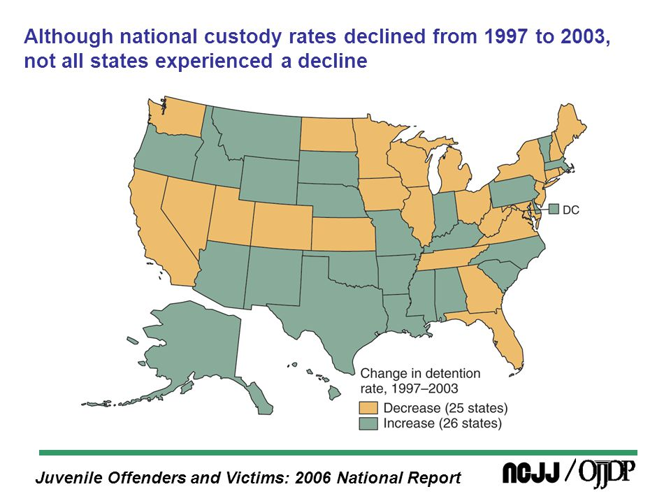 Juvenile Offenders and Victims: 2006 National Report Although national custody rates declined from 1997 to 2003, not all states experienced a decline