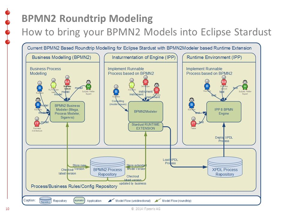 Eclipsecon process driven software development at a larger financial 10 10 2014 itpearls ag bpmn2 roundtrip modeling how to bring your bpmn2 models into eclipse stardust ccuart Gallery