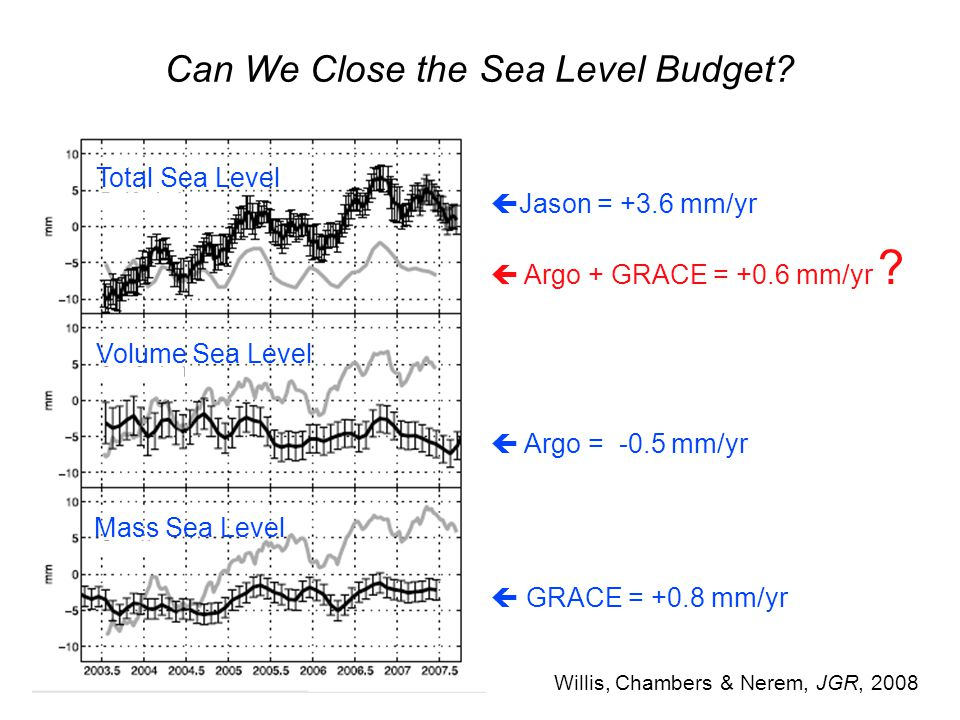 Can We Close the Sea Level Budget.
