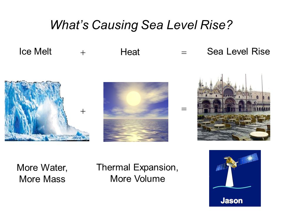 Ice Melt More Water, More Mass   Thermal Expansion, More Volume Heat What's Causing Sea Level Rise.