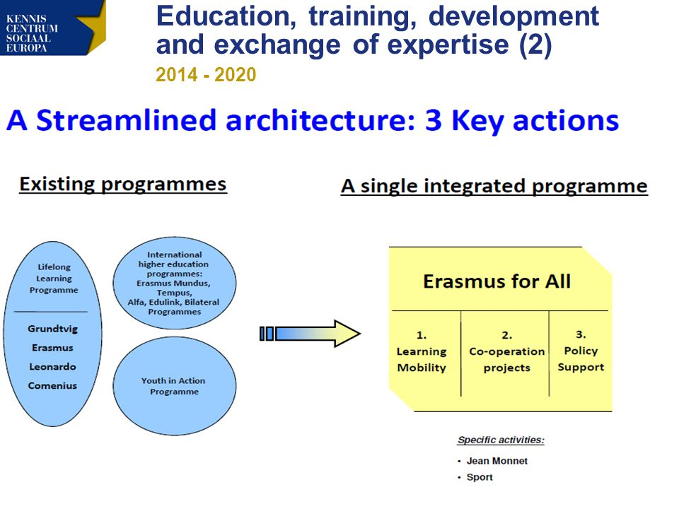 Education, training, development and exchange of expertise (2)