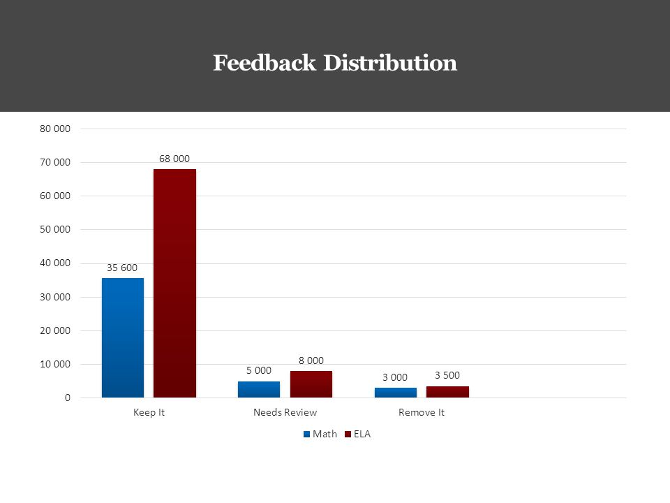 Feedback Distribution
