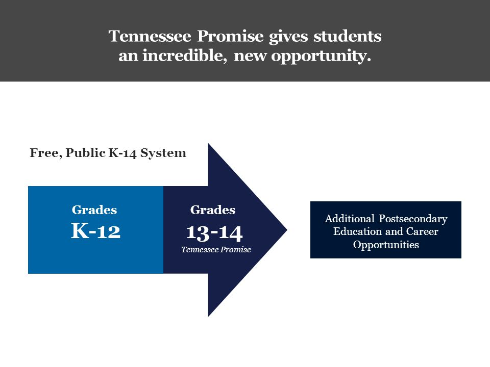 Tennessee Promise gives students an incredible, new opportunity.