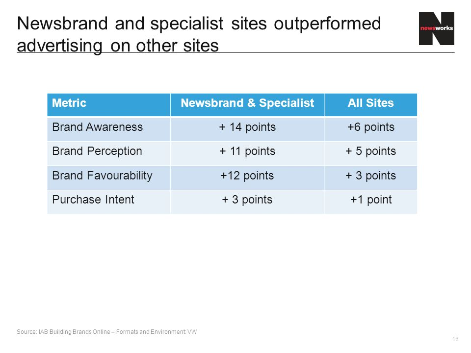 16 Newsbrand and specialist sites outperformed advertising on other sites MetricNewsbrand & SpecialistAll Sites Brand Awareness+ 14 points+6 points Brand Perception+ 11 points+ 5 points Brand Favourability+12 points+ 3 points Purchase Intent+ 3 points+1 point Source: IAB Building Brands Online – Formats and Environment: VW