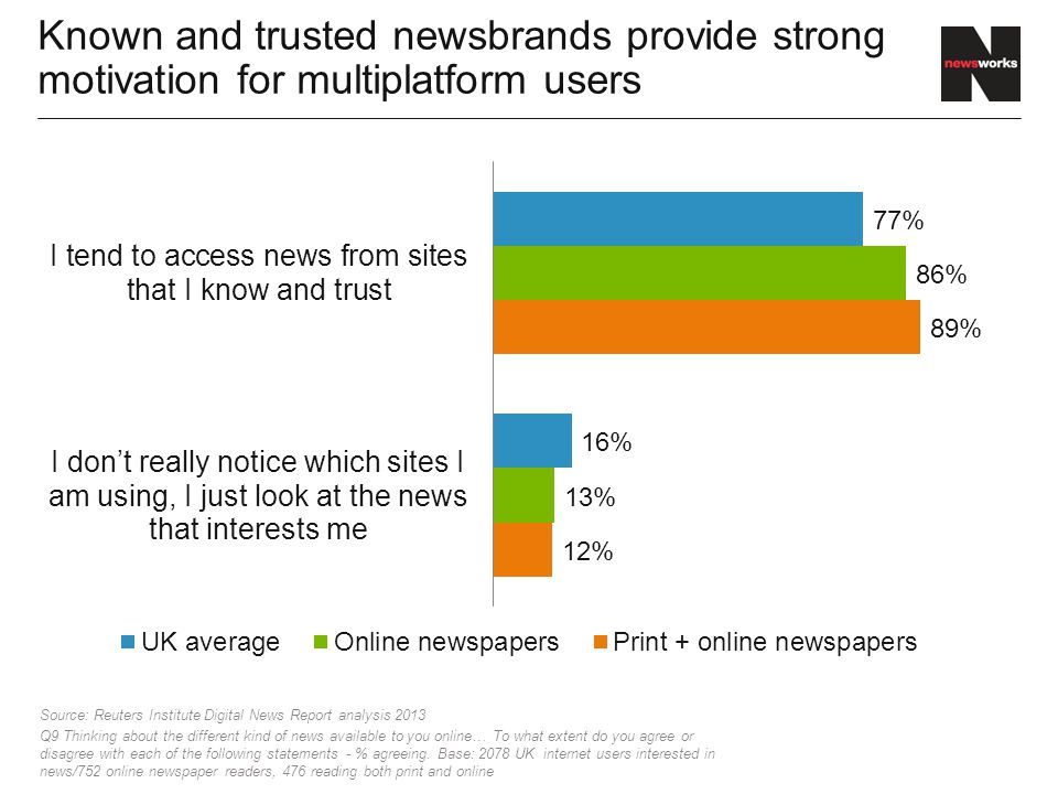 Known and trusted newsbrands provide strong motivation for multiplatform users Source: Reuters Institute Digital News Report analysis 2013 Q9 Thinking about the different kind of news available to you online… To what extent do you agree or disagree with each of the following statements - % agreeing.
