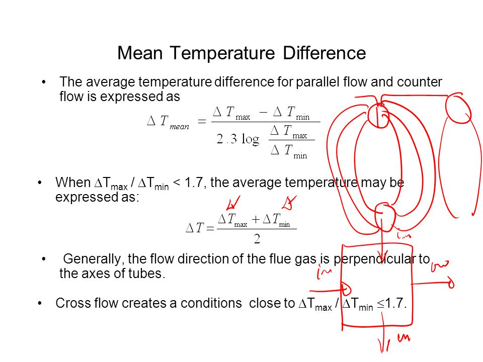 Thermal Balance in Convective SH.