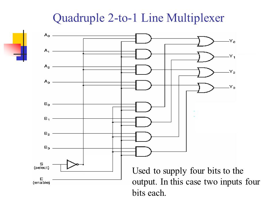 Quadruple 2-to-1 Line Multiplexer Used to supply four bits to the output.