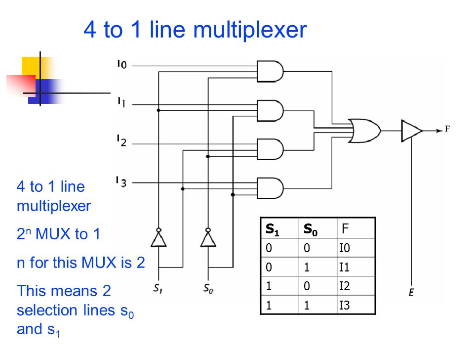 4 to 1 line multiplexer S1S1 S0S0 F 00I0 01I1 10I2 11I3 4 to 1 line multiplexer 2 n MUX to 1 n for this MUX is 2 This means 2 selection lines s 0 and s 1