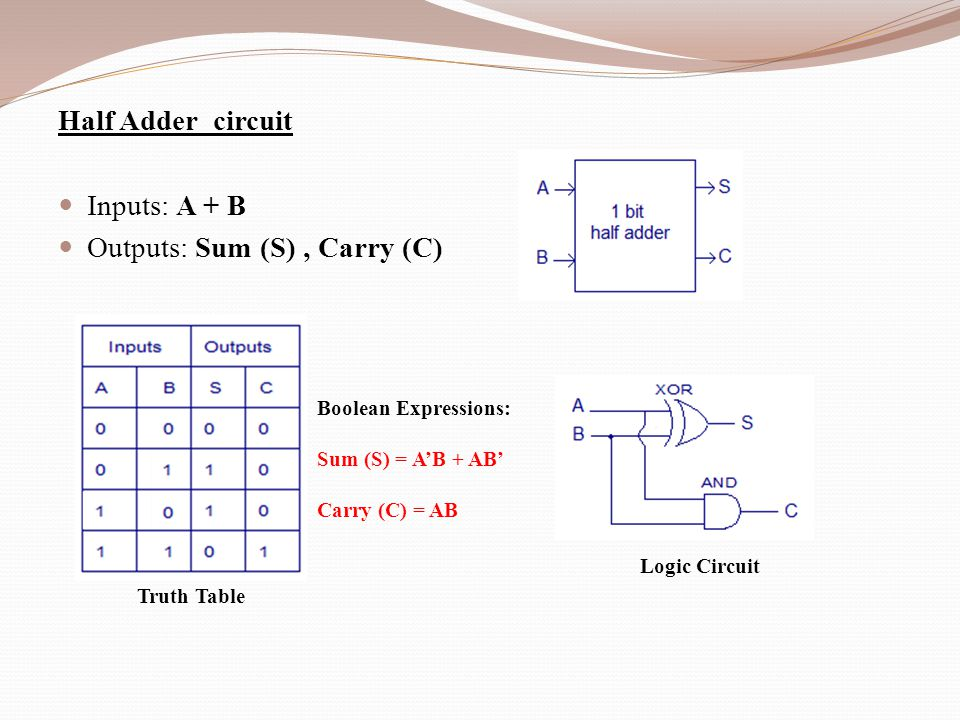 half adder Half adder definition - a half adder is a type of adder, an electronic circuit that performs the addition of numbers the half adder is able to add.