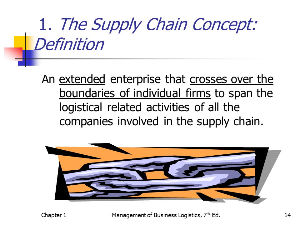 Chapter 1Management of Business Logistics, 7 th Ed.14 1.