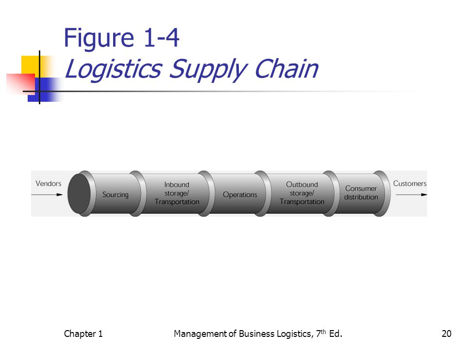 Chapter 1Management of Business Logistics, 7 th Ed.20 Figure 1-4 Logistics Supply Chain