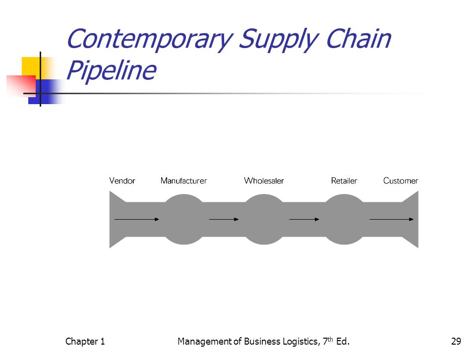 Chapter 1Management of Business Logistics, 7 th Ed.29 Contemporary Supply Chain Pipeline