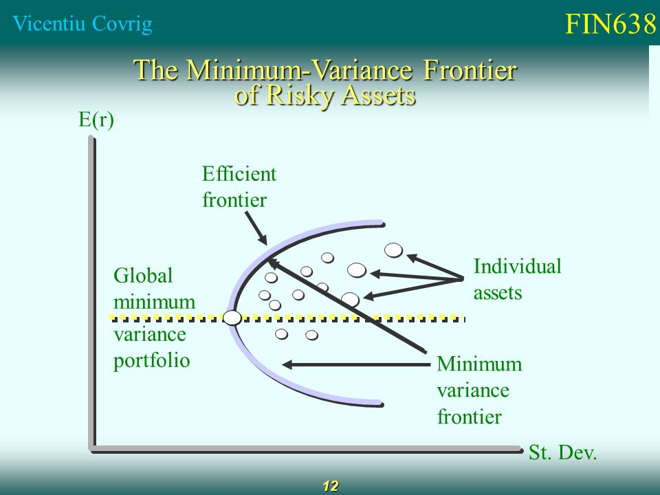 FIN638 Vicentiu Covrig 12 The Minimum-Variance Frontier of Risky Assets E(r) Efficient frontier Global minimum variance portfolio Minimum variance frontier Individual assets St.