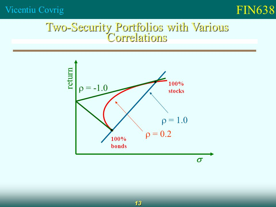FIN638 Vicentiu Covrig 13 Two-Security Portfolios with Various Correlations 100% bonds return  100% stocks  = 0.2  = 1.0  = -1.0