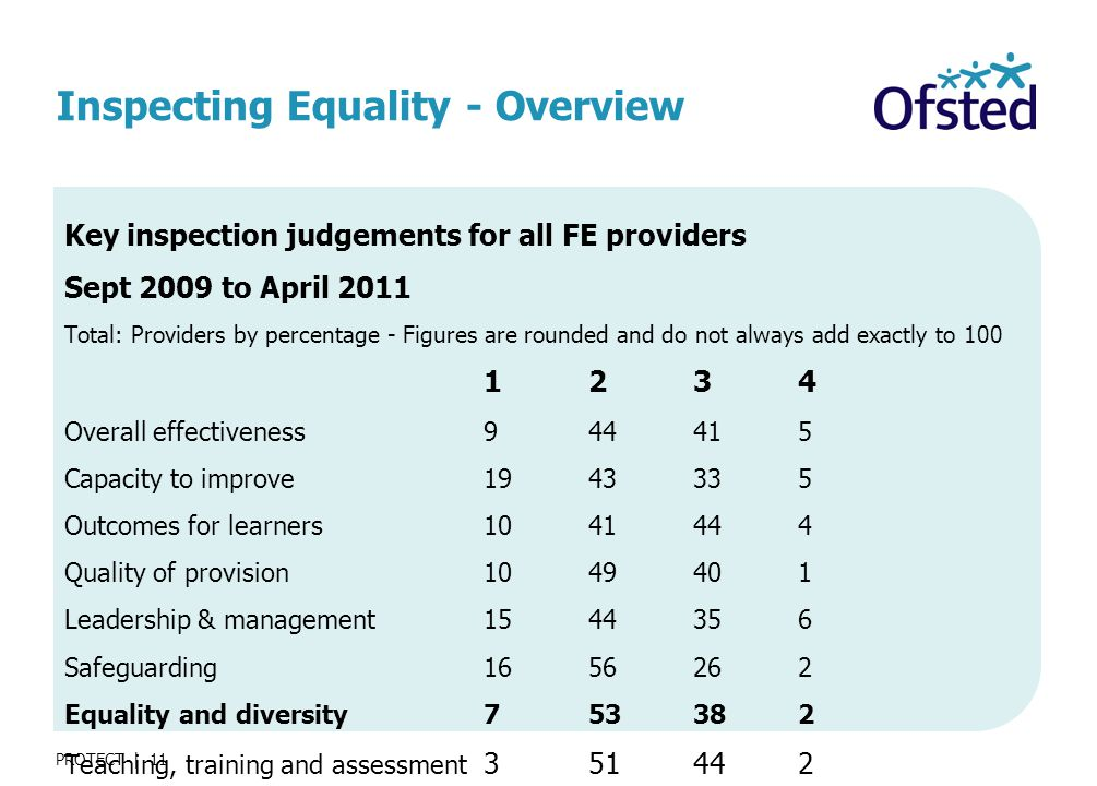 PROTECT | 11 Inspecting Equality - Overview Key inspection judgements for all FE providers Sept 2009 to April 2011 Total: Providers by percentage - Figures are rounded and do not always add exactly to Overall effectiveness Capacity to improve Outcomes for learners Quality of provision Leadership & management Safeguarding Equality and diversity Teaching, training and assessment