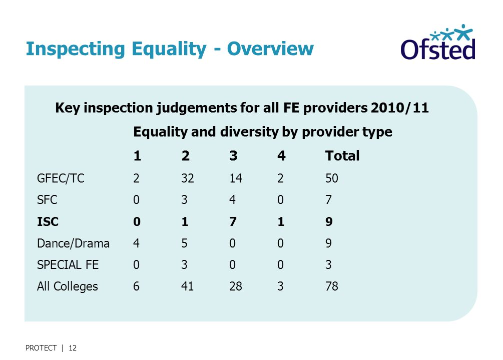 PROTECT | 12 Inspecting Equality - Overview Key inspection judgements for all FE providers 2010/11 Equality and diversity by provider type 1234Total GFEC/TC SFC03407 ISC01719 Dance/Drama45009 SPECIAL FE03003 All Colleges
