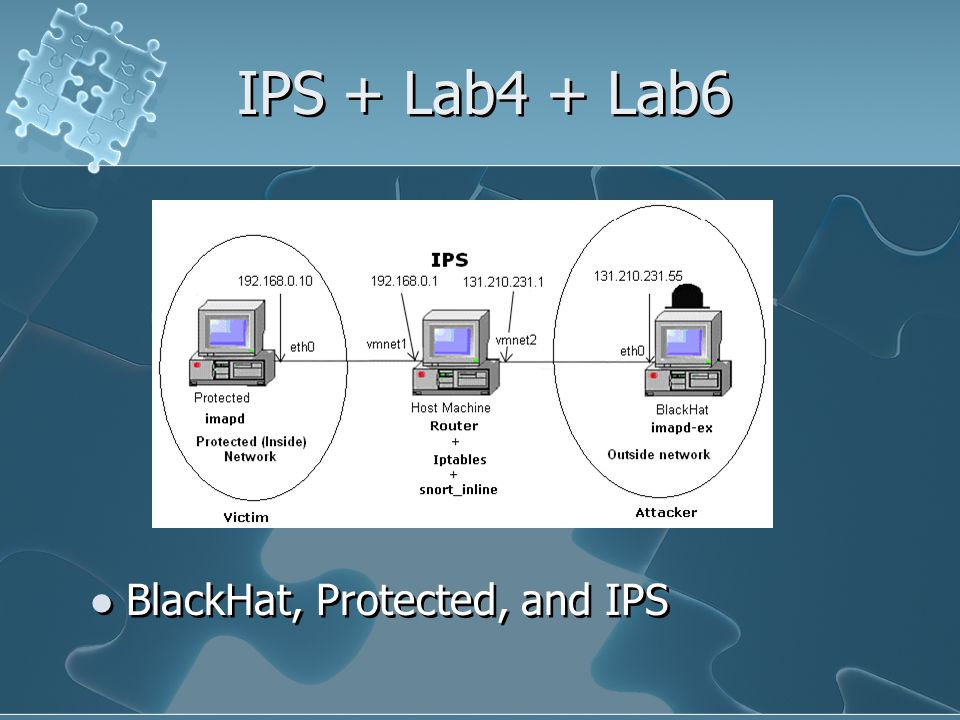 IPS + Lab4 + Lab6 BlackHat, Protected, and IPS