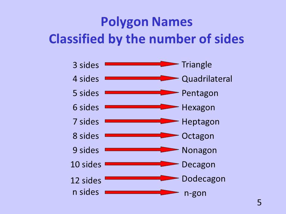 N Gon Definition Dodecagon n sides n-gon