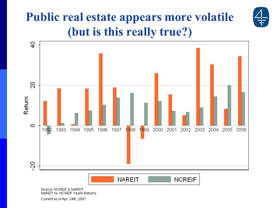 Public real estate appears more volatile (but is this really true )