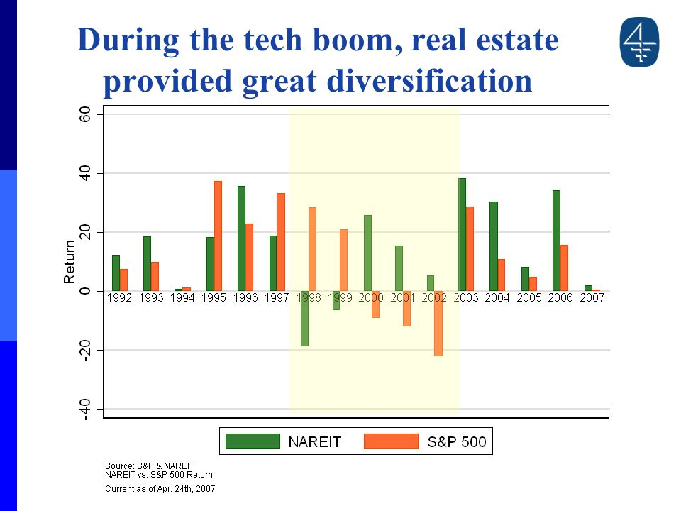 During the tech boom, real estate provided great diversification