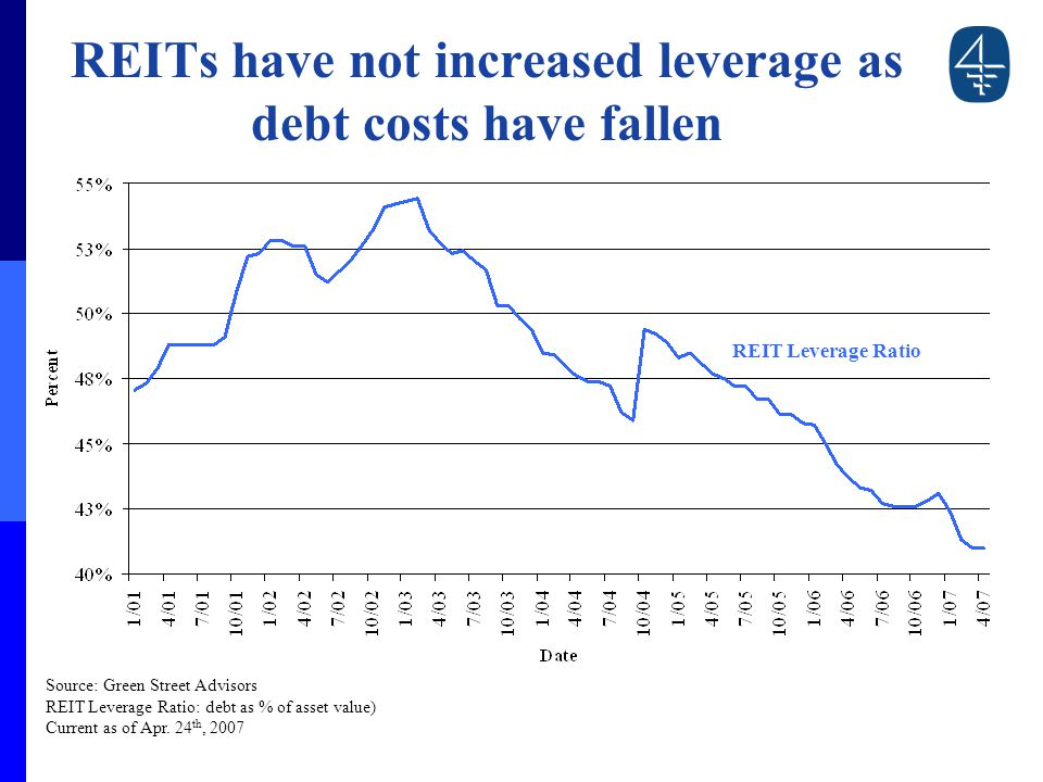 REITs have not increased leverage as debt costs have fallen Source: Green Street Advisors REIT Leverage Ratio: debt as % of asset value) Current as of Apr.